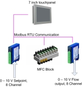 Analog to Modbus Converter